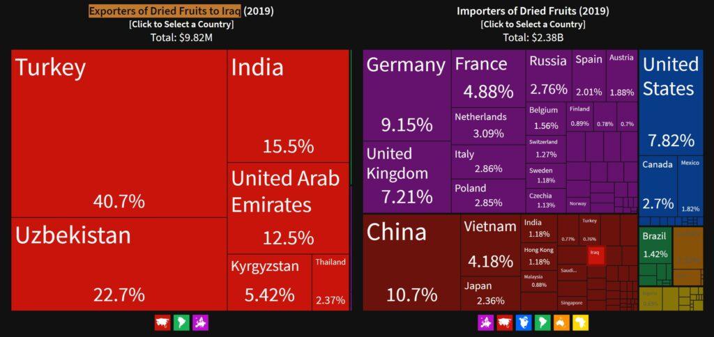 آمار صادرات میوه خشک به عراق در سال 2019