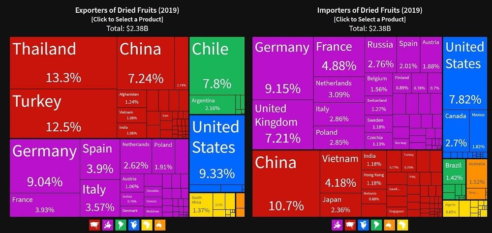 سود صادرات میوه خشک